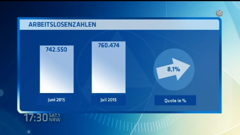 Arbeitslosenzahlen im Juli gestiegen (Foto: SAT.1 NRW)