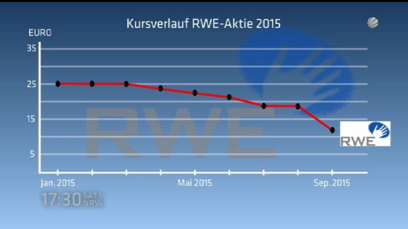 RWE rutscht immer weiter ab (Foto: SAT.1 NRW)