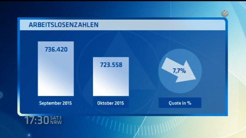 Arbeitsmarktzahlen Oktober (Foto: SAT.1 NRW)