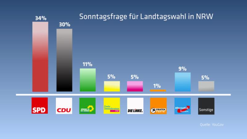 AfD bei 9 Prozent – CDU verliert deutlich (Foto: SAT.1 NRW)