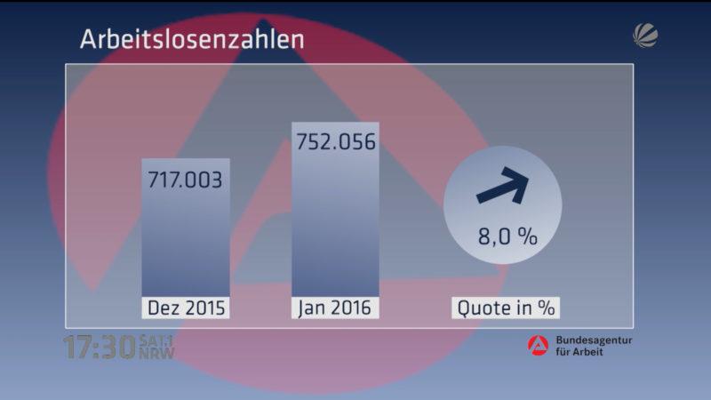 Arbeitslosenquote gestiegen (Foto: SAT.1 NRW)