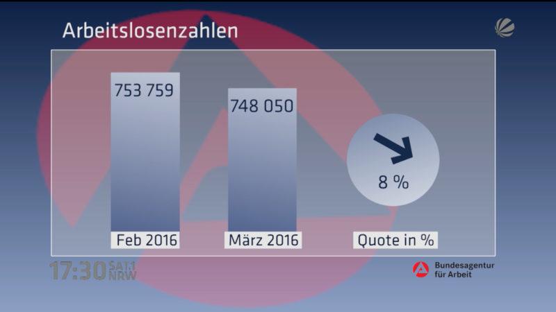 Arbeitslosenzahlen März 2016 (Foto: SAT.1 NRW)