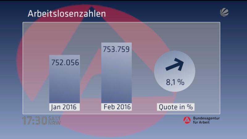 Arbeitslosenzahlen im Februar (Foto: SAT.1 NRW)