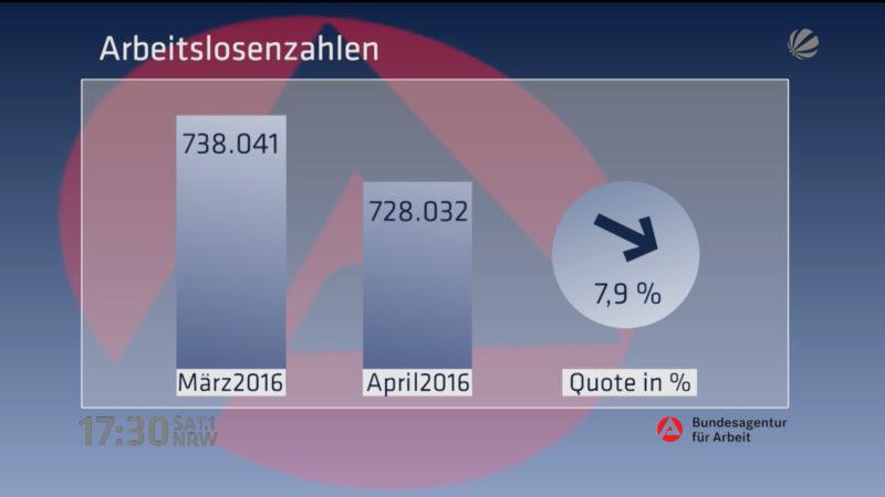 Arbeitslosenzahlen im April (Foto: SAT.1 NRW)