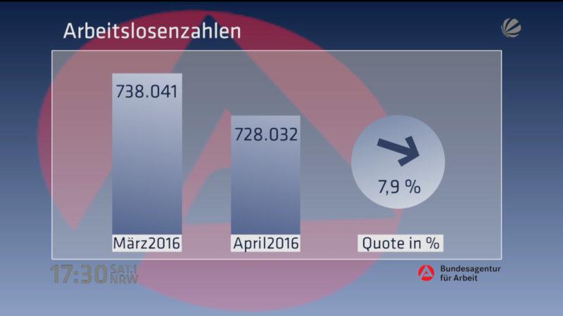 Programm gegen Langzeitarbeitslosigkeit (Foto: SAT.1 NRW)