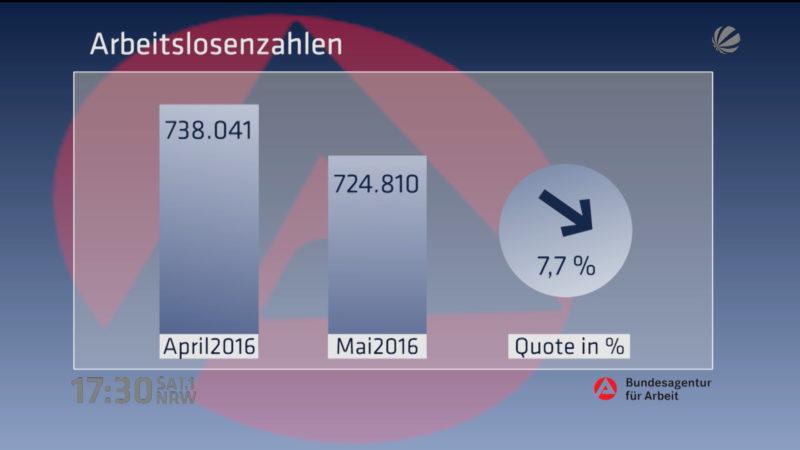 Arbeitslosenquoten im Mai (Foto: SAT.1 NRW)