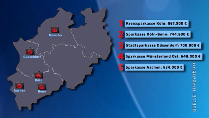 NRW will gegen hohe Sparkassen Gehälter vorgehen (Foto: SAT.1 NRW)