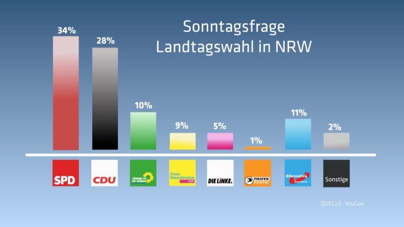 SAT.1 NRW Wahlumfrage (Foto: SAT.1 NRW)