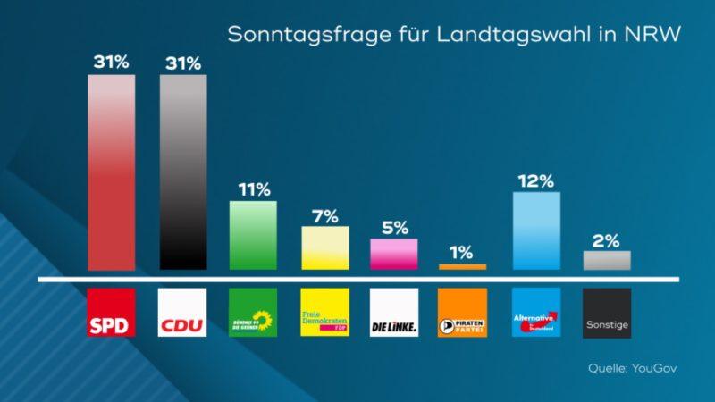 Landtagswahl in NRW - wichtige Fragen (Foto: SAT.1 NRW)