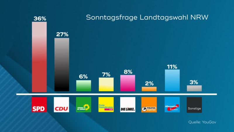 SAT.1 NRW – Wahlumfrage zur Landtagswahl (Foto: SAT.1 NRW)