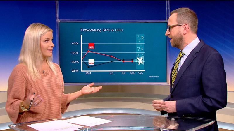 Nachgefragt: Letzte Umfrage vor der Landtagswahl (Foto: SAT.1 NRW)