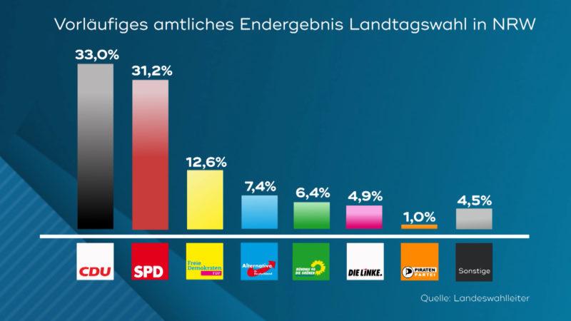Wahl in NRW: Alle Infos auf einem Blick (Foto: SAT.1 NRW)
