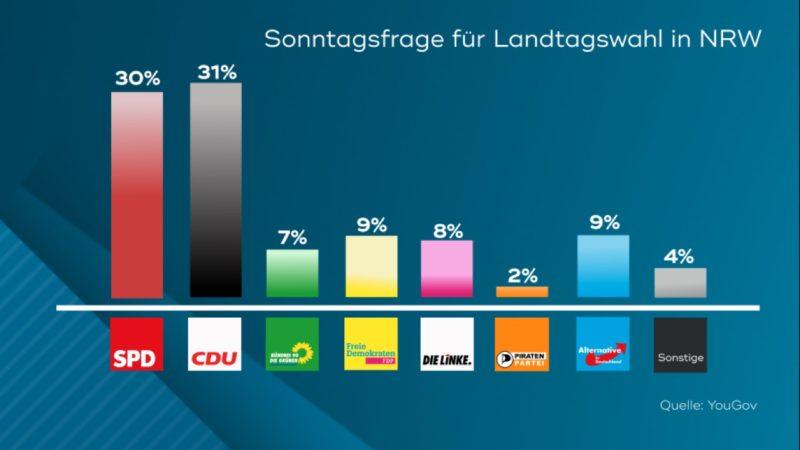 Aktuelle Sonntagsfrage: CDU überholt SPD (Foto: SAT.1 NRW)