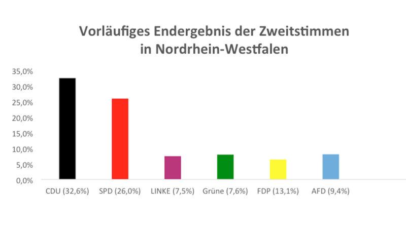 So bunt hat NRW gewählt (Foto: SAT.1 NRW)