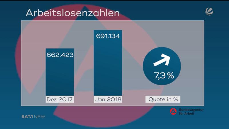 Arbeitsmarkt im Januar (Foto: SAT.1 NRW)