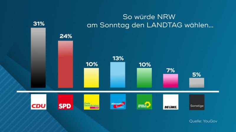Politik-Paukenschlag in NRW (Foto: SAT.1 NRW)
