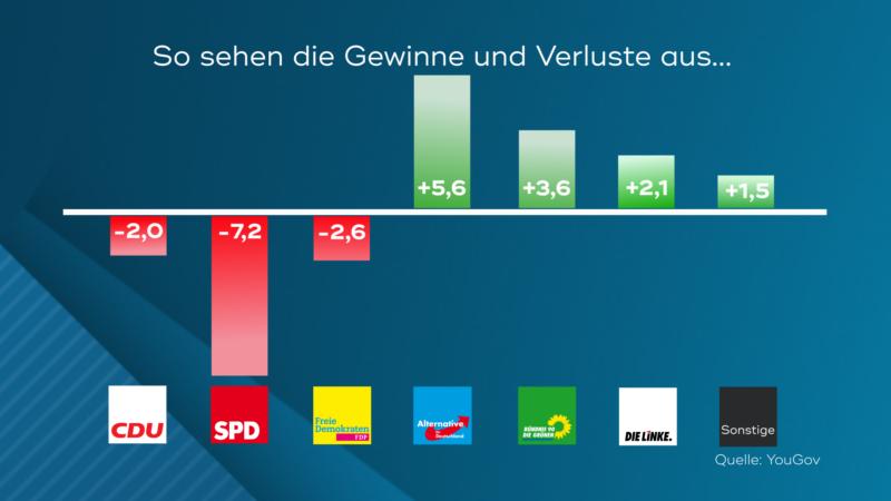 Gewinne und Verluste (Foto: SAT.1 NRW)