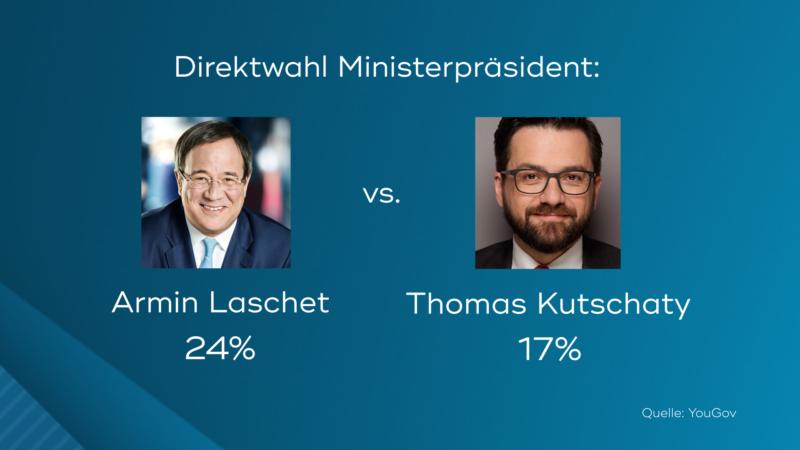Direktwahl (Foto: SAT.1 NRW)