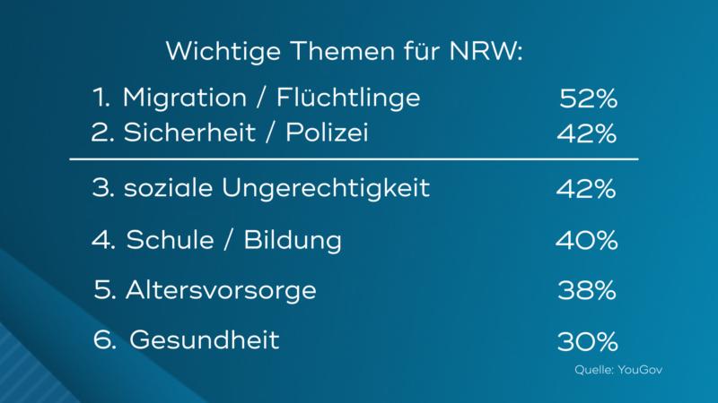 Wichtige Themen für NRW (Foto: SAT.1 NRW)