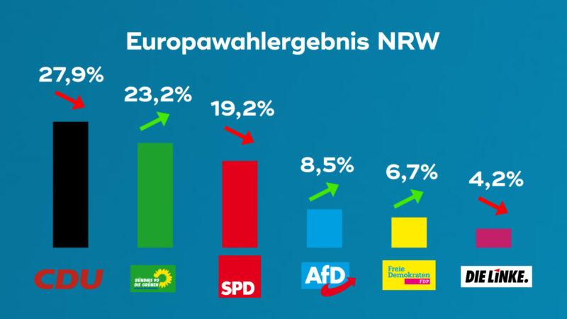 Wie geht es für die SPD nach dem Europawahl-Debakel weiter? (Foto: SAT.1 NRW)