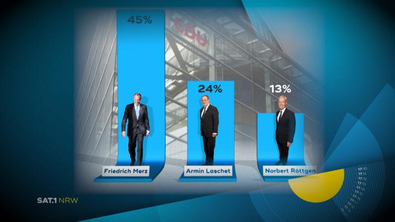 CDU verschiebt Parteitag (Foto: SAT.1 NRW)