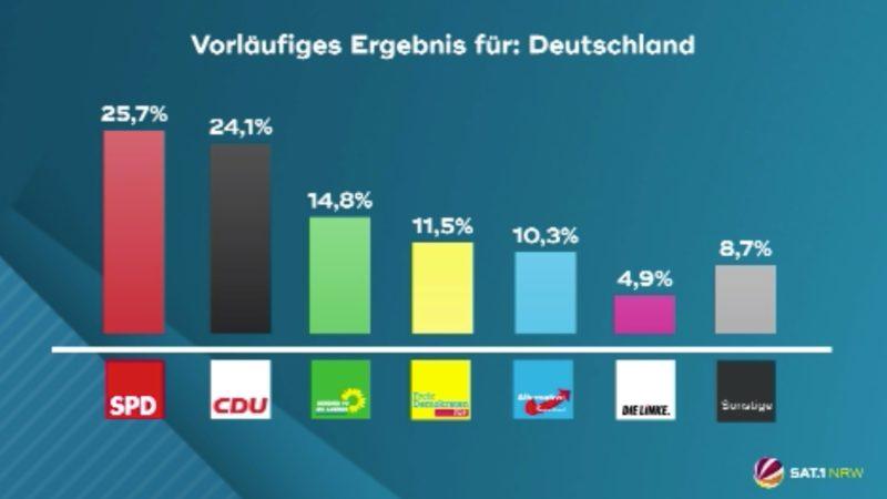 Bundestagswahl 2021 (Foto: SAT.1 NRW)
