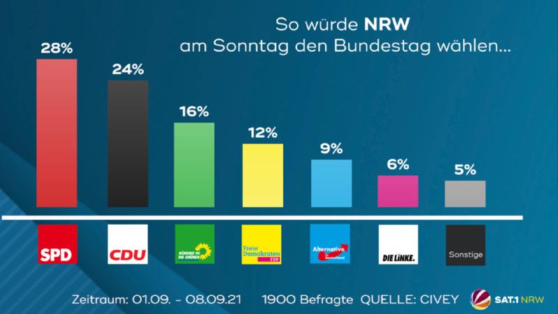 So würde NRW am Sonntag wählen (Foto: SAT.1 NRW)