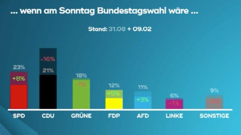 Umfragetief der CDU (Foto: SAT.1 NRW)